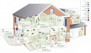 home smart systems